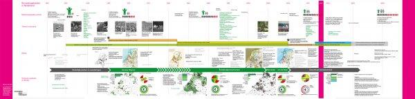 Download hier de grote tijdlijn van de Post 65 Recreatiegebieden (pdf, 2 Mb)